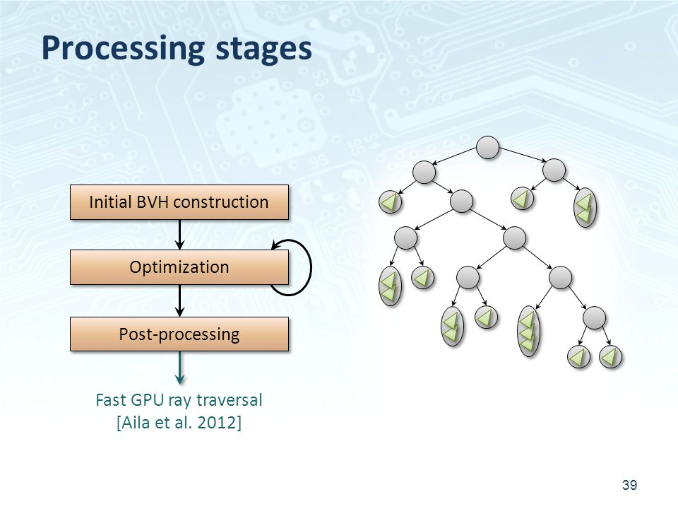 Processing stages 39 Initial BVH construction Post-processing Optimization Fast GPU ray traversal [Aila et al. 2012]