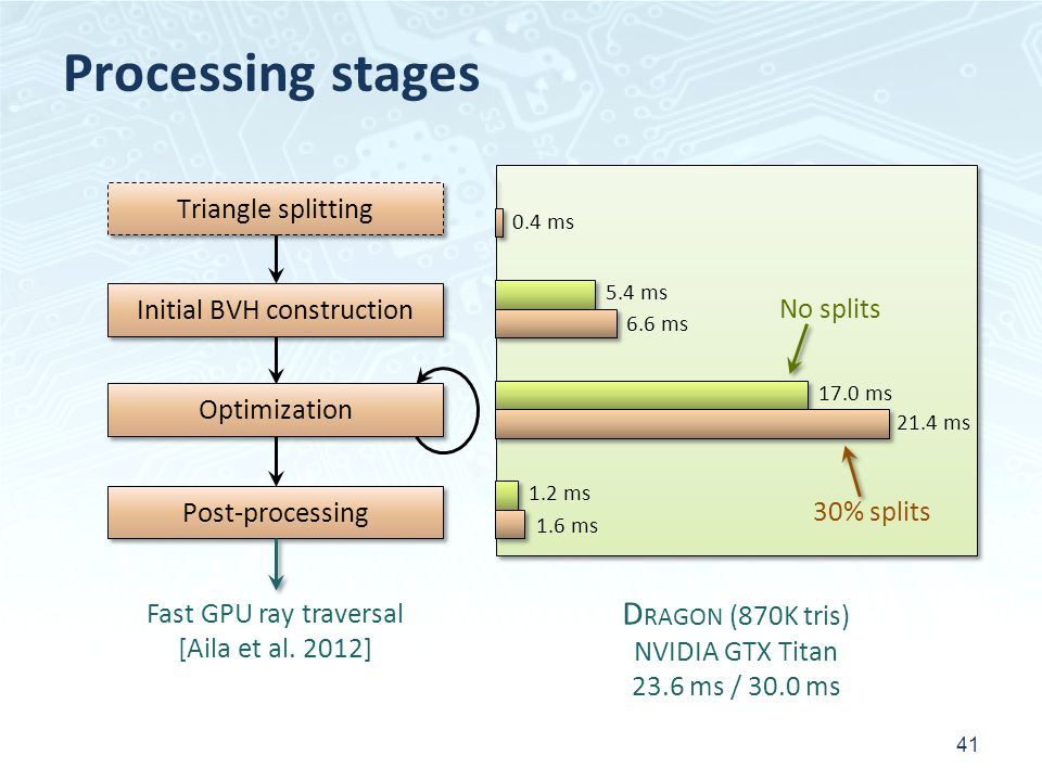 Processing stages 41 Initial BVH construction Post-processing Optimization Triangle splitting Fast GPU ray traversal [Aila et al.