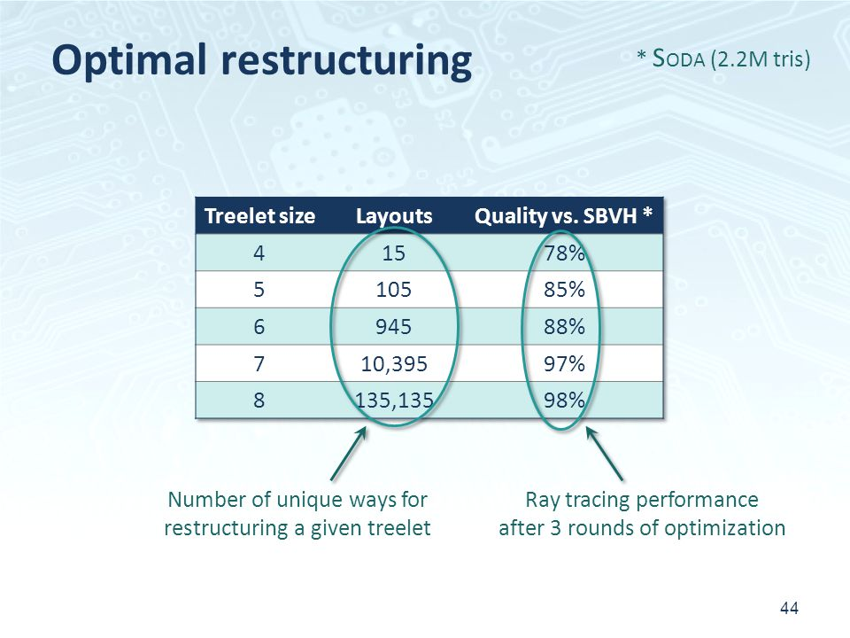 Optimal restructuring 44 * S ODA (2.2M tris) Number of unique ways for restructuring a given treelet Ray tracing performance after 3 rounds of optimiz
