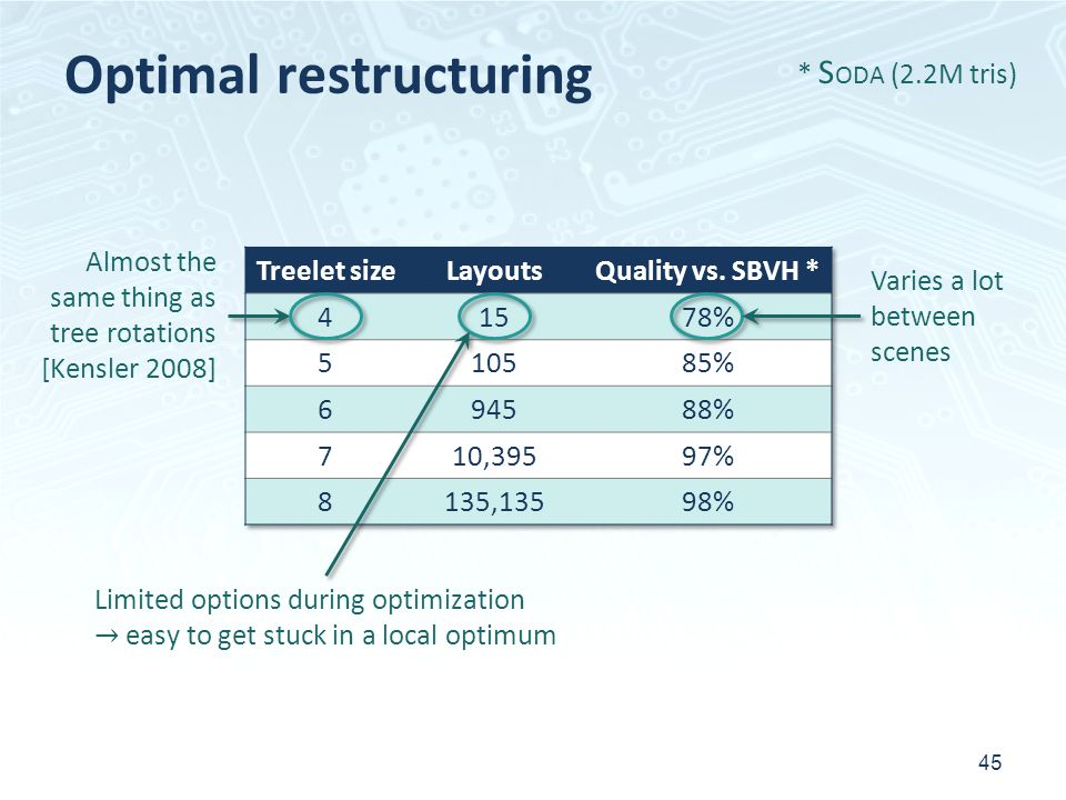 Optimal restructuring 45 * S ODA (2.2M tris) Almost the same thing as tree rotations [Kensler 2008] Limited options during optimization easy to get stuck in a local optimum Varies a lot between scenes