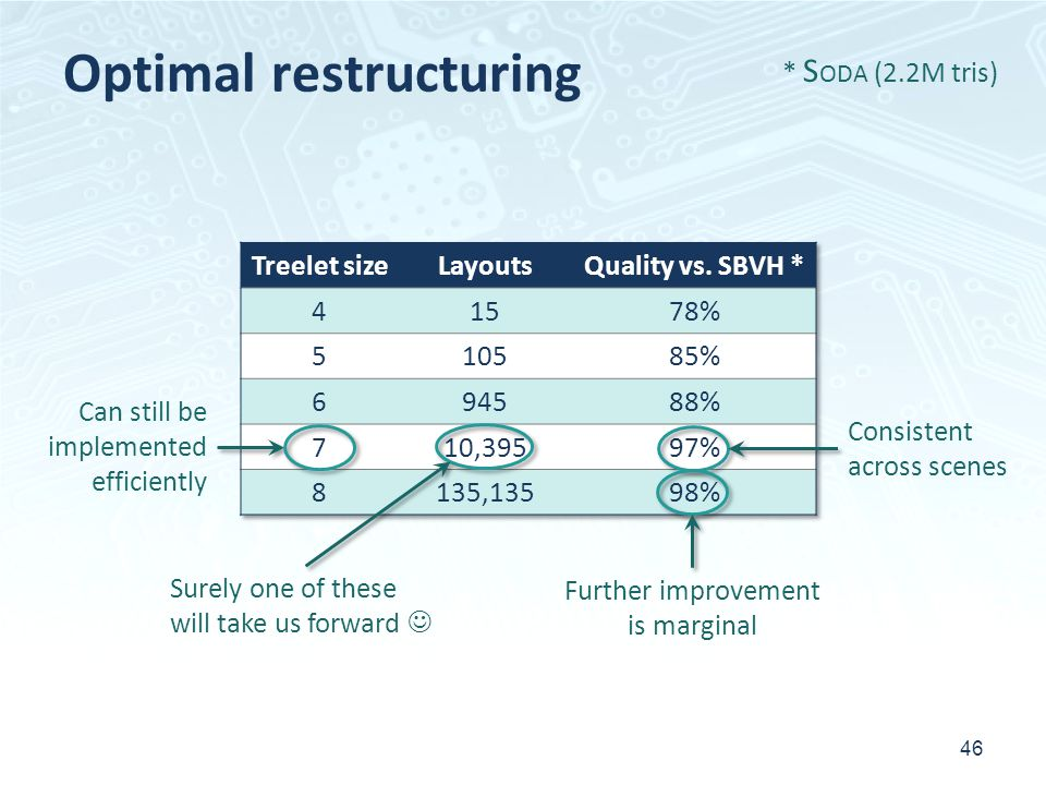 Optimal restructuring 46 * S ODA (2.2M tris) Can still be implemented efficiently Surely one of these will take us forward Consistent across scenes Further improvement is marginal