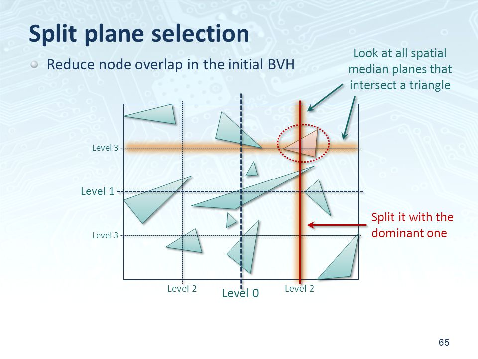 Split plane selection 65 Look at all spatial median planes that intersect a triangle Split it with the dominant one Reduce node overlap in the initial BVH Level 1 Level 2 Level 0 Level 3