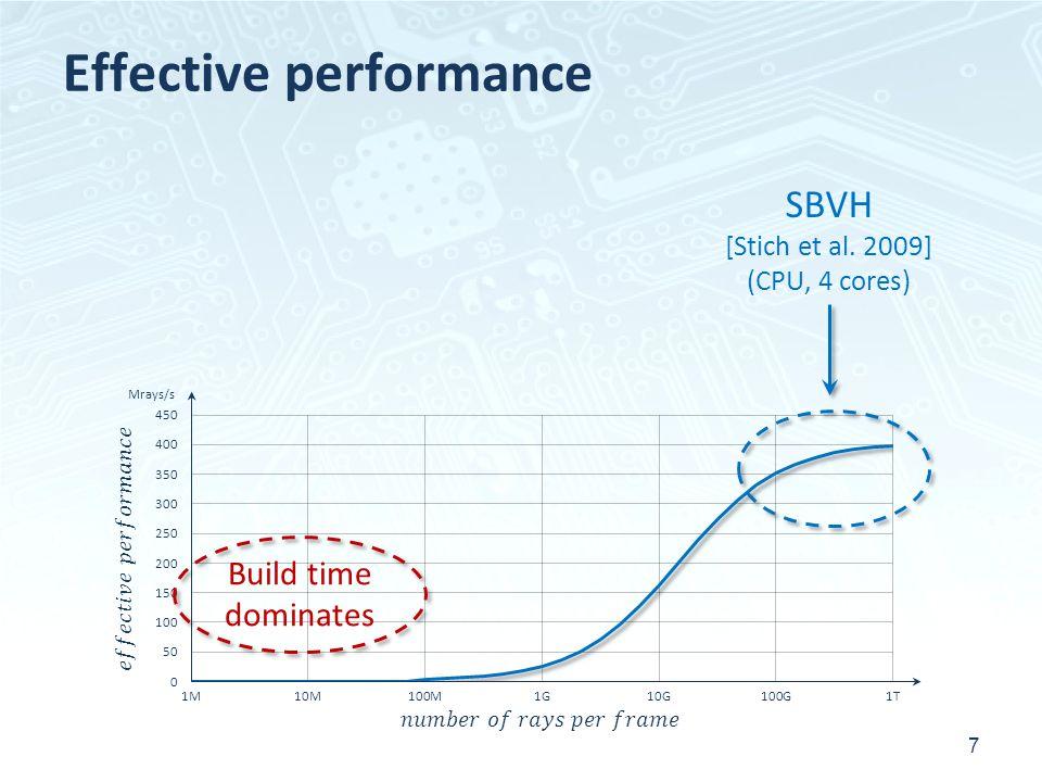 Effective performance 7 SBVH [Stich et al. 2009] (CPU, 4 cores) Build time dominates Mrays/s