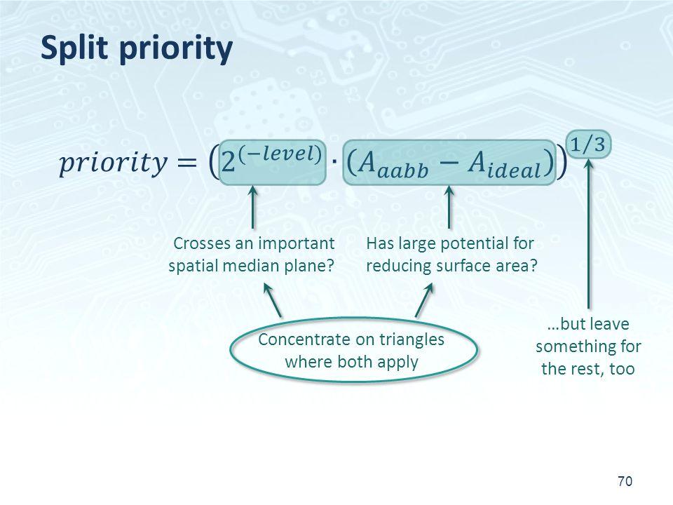 Split priority 70 Crosses an important spatial median plane.