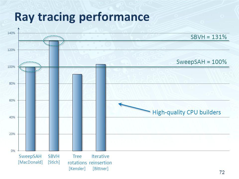 Ray tracing performance 72 SweepSAH [MacDonald] SBVH [Stich] Tree rotations [Kensler] Iterative reinsertion [Bittner] SweepSAH = 100% High-quality CPU builders SBVH = 131%