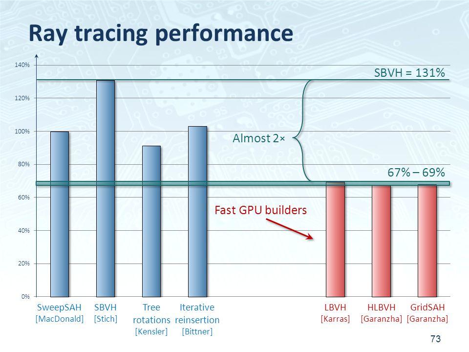 Ray tracing performance 73 SweepSAH [MacDonald] SBVH [Stich] Tree rotations [Kensler] Iterative reinsertion [Bittner] LBVH [Karras] HLBVH [Garanzha] GridSAH [Garanzha] Fast GPU builders 67% – 69% SBVH = 131% Almost 2 ×