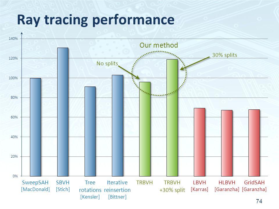 Ray tracing performance 74 SweepSAH [MacDonald] SBVH [Stich] Tree rotations [Kensler] Iterative reinsertion [Bittner] TRBVH +30% split LBVH [Karras] HLBVH [Garanzha] GridSAH [Garanzha] No splits 30% splits Our method