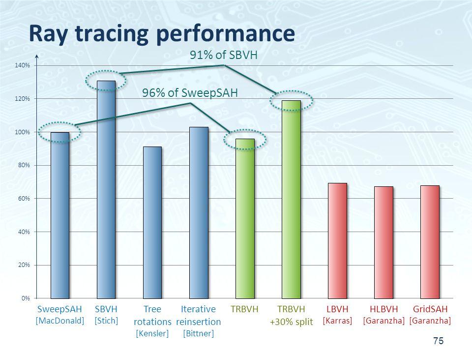 Ray tracing performance 75 SweepSAH [MacDonald] SBVH [Stich] Tree rotations [Kensler] Iterative reinsertion [Bittner] TRBVH +30% split LBVH [Karras] HLBVH [Garanzha] GridSAH [Garanzha] 96% of SweepSAH 91% of SBVH