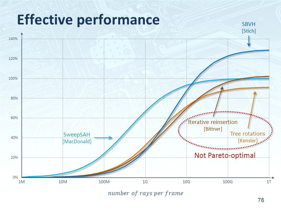 Effective performance 76 Not Pareto-optimal