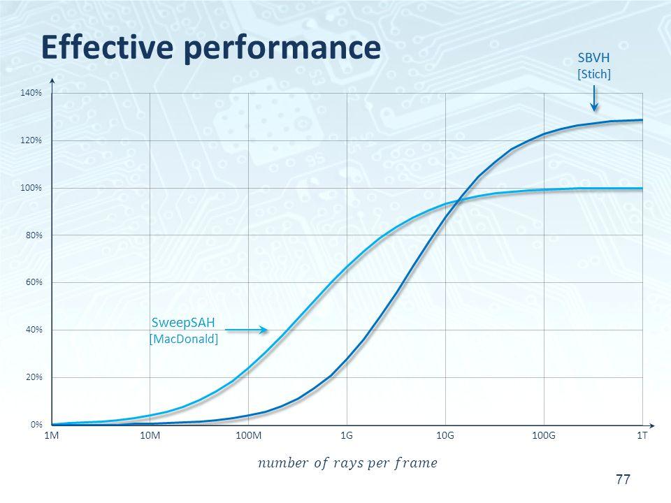 Effective performance 77