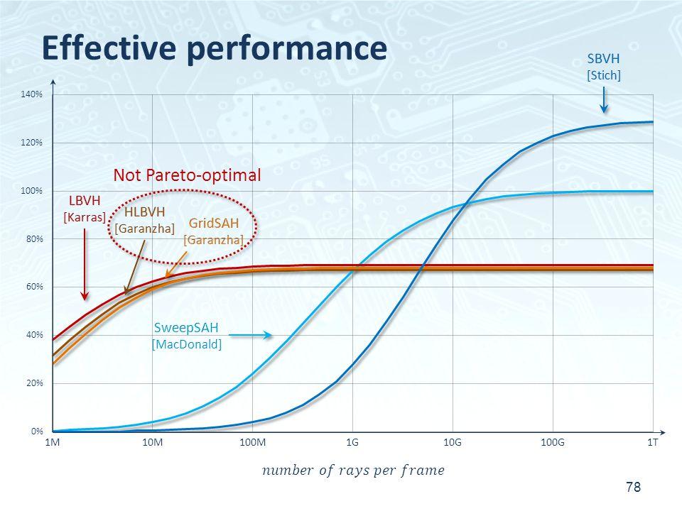 Effective performance 78 Not Pareto-optimal