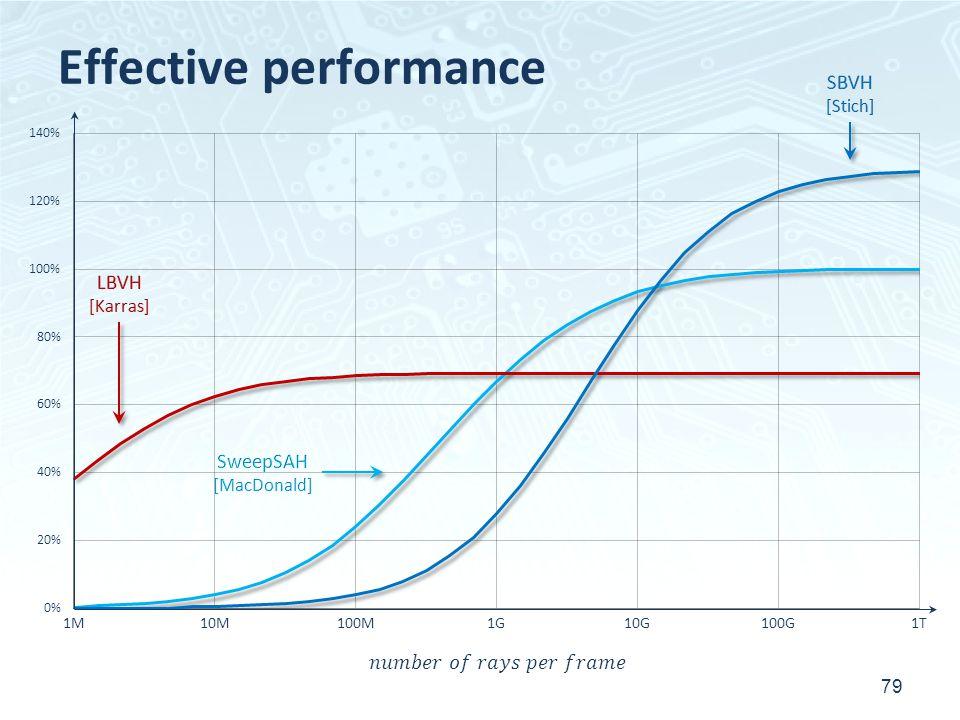 Effective performance 79