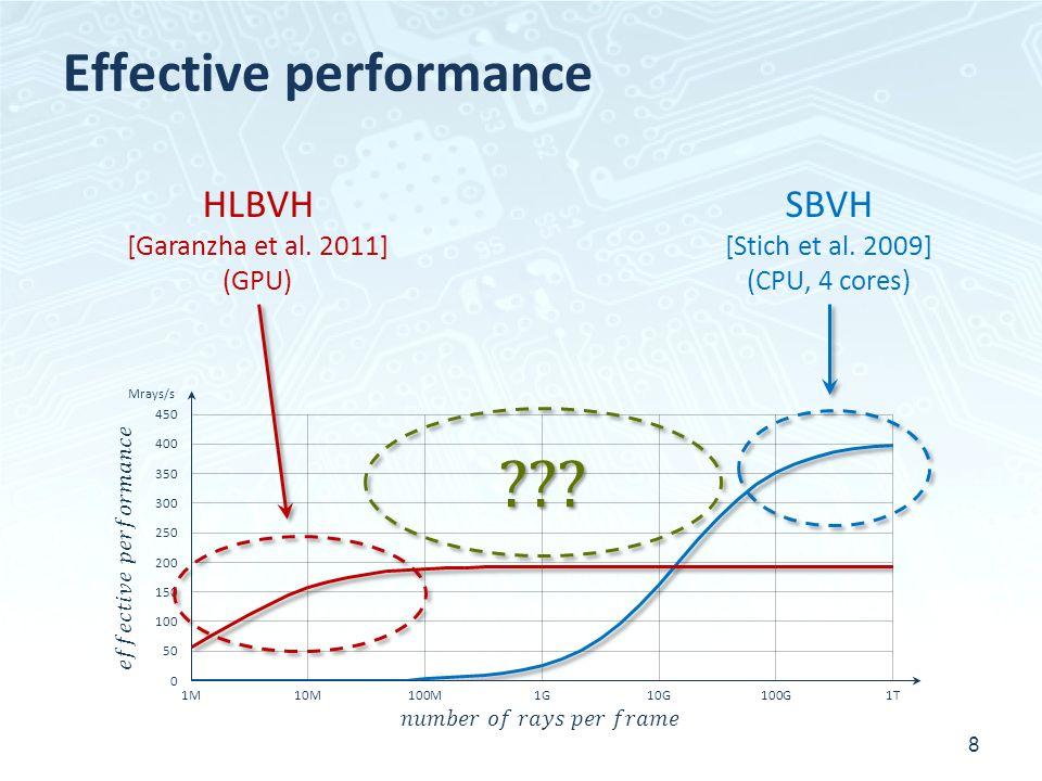 Effective performance 8 HLBVH [Garanzha et al.2011] (GPU) ??.
