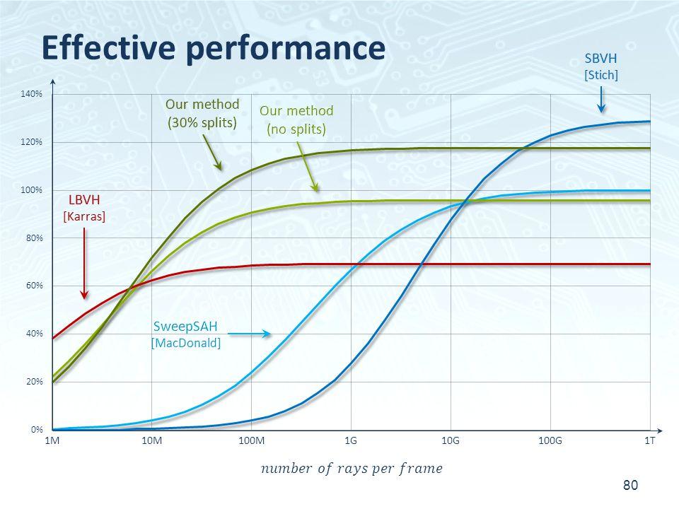 Effective performance 80