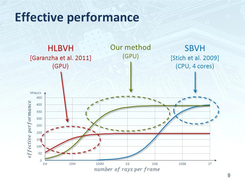Effective performance 9 Our method (GPU) Mrays/s HLBVH [Garanzha et al. 2011] (GPU) SBVH [Stich et al. 2009] (CPU, 4 cores)