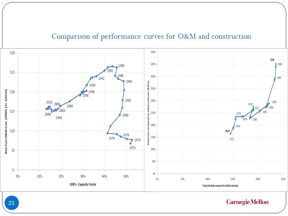 Comparison of performance curves for O&M and construction 21