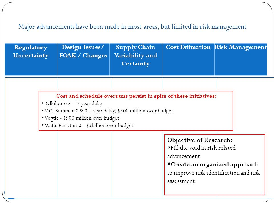 Major advancements have been made in most areas, but limited in risk management 7 Regulatory Uncertainty Design Issues/ FOAK / Changes Supply Chain Va