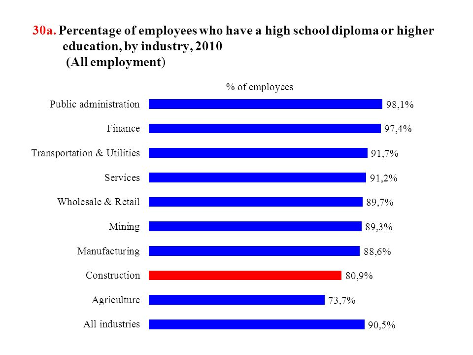 30a. Percentage of employees who have a high school diploma or higher education, by industry, 2010 (All employment)