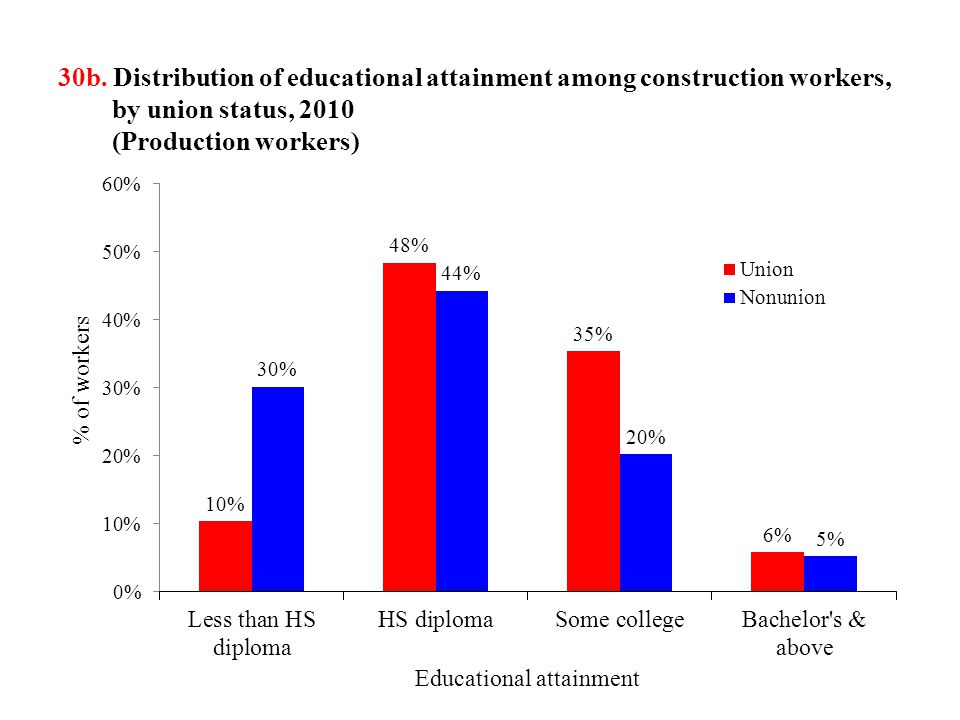 30b. Distribution of educational attainment among construction workers, by union status, 2010 (Production workers) % of workers