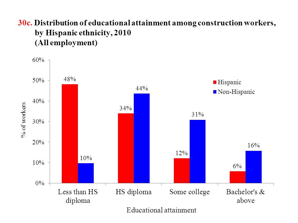 30c. Distribution of educational attainment among construction workers, by Hispanic ethnicity, 2010 (All employment)