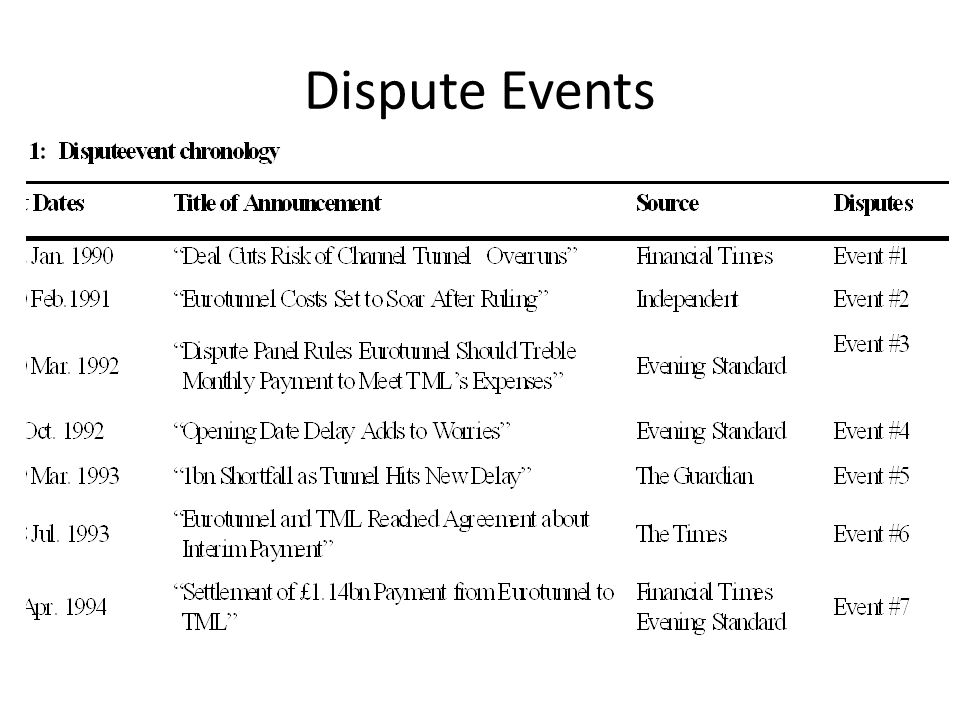 Dispute Events