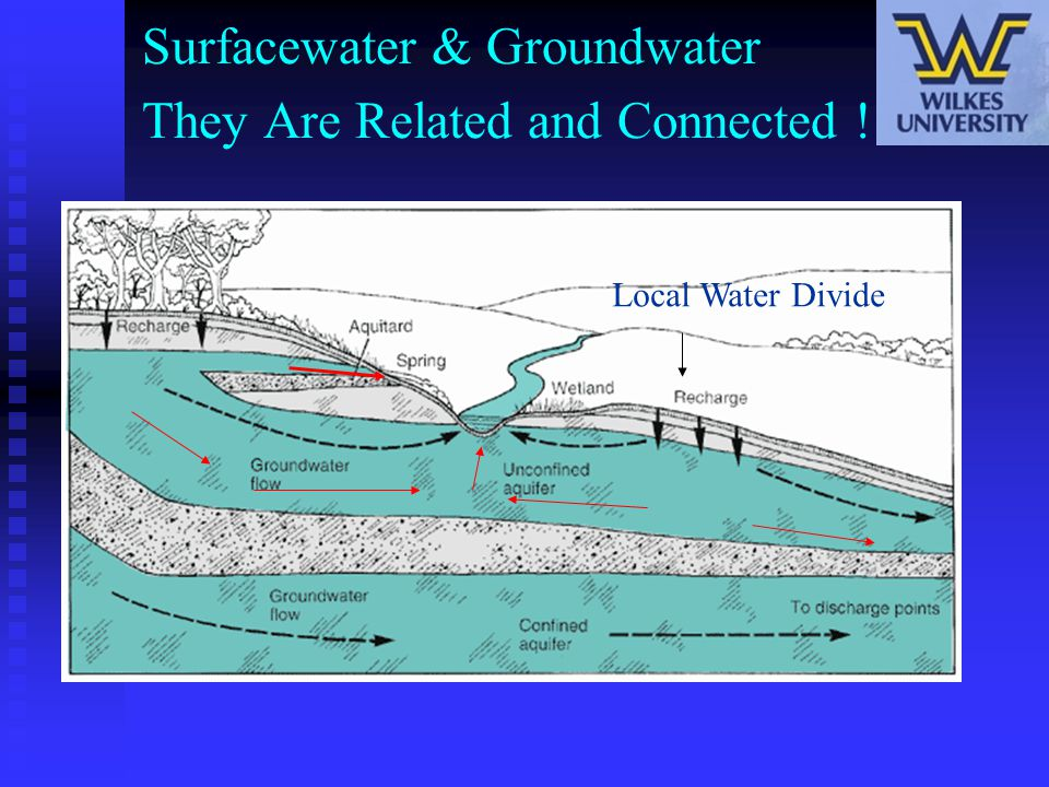 Surfacewater & Groundwater They Are Related and Connected ! Local Water Divide