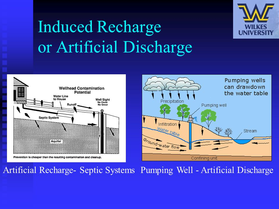 Induced Recharge or Artificial Discharge Pumping Well - Artificial DischargeArtificial Recharge- Septic Systems