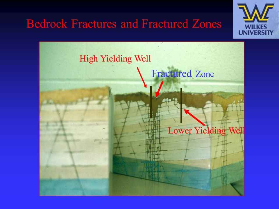 Bedrock Fractures and Fractured Zones High Yielding Well Fractured Zone Lower Yielding Well