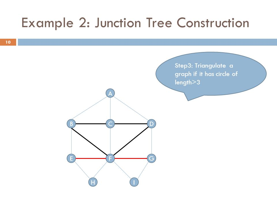 Example 2: Junction Tree Construction A BDC G H FE I Step3: Triangulate a graph if it has circle of length>3 10