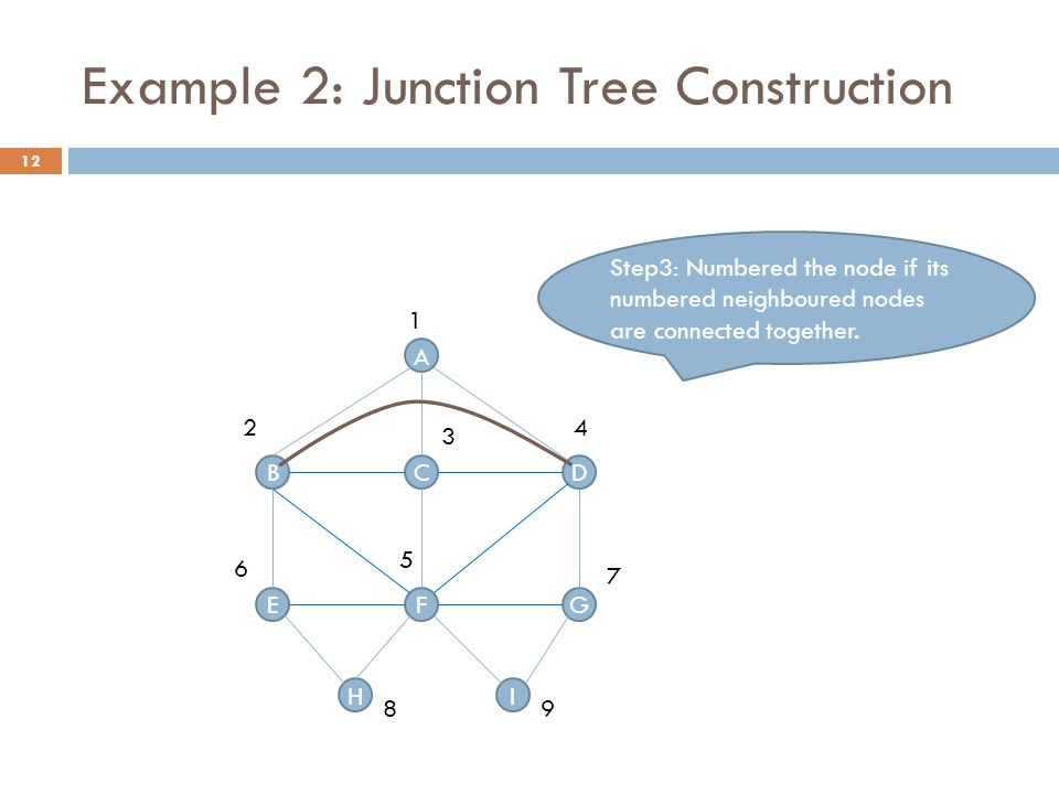Example 2: Junction Tree Construction Step3: Numbered the node if its numbered neighboured nodes are connected together.
