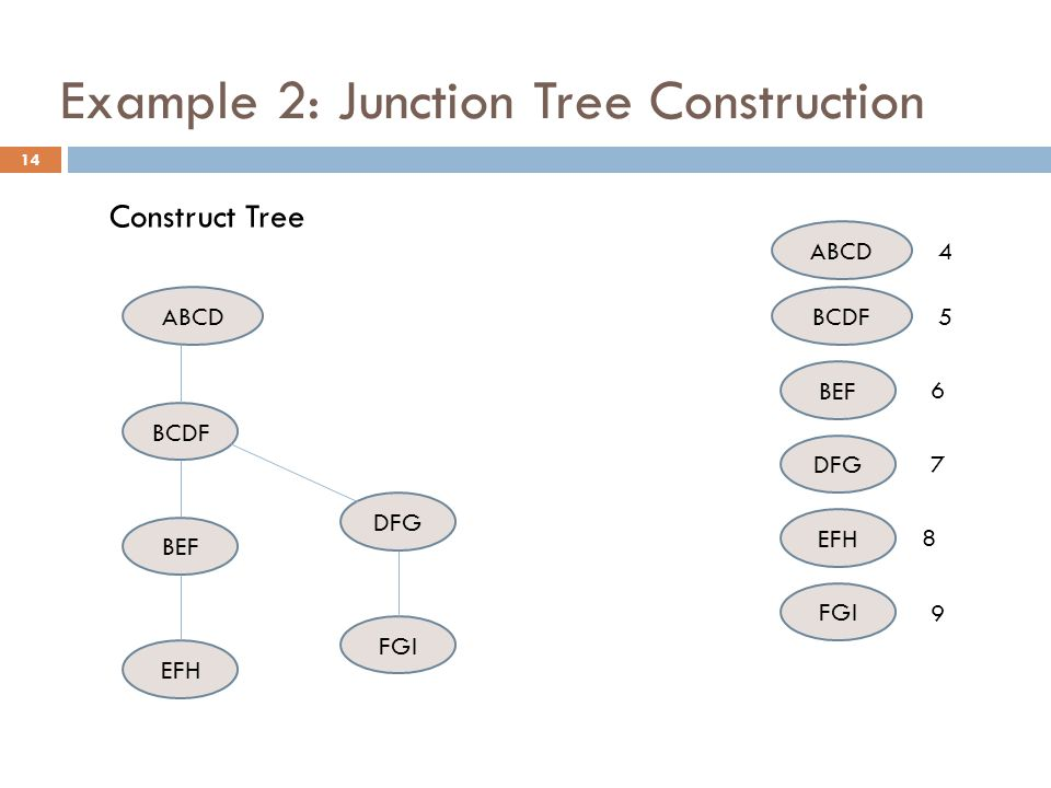 Example 2: Junction Tree Construction ABCD BCDF DFG BEF FGI BCDF BEF DFG EFH FGI 4 5 6 7 8 ABCD 9 EFH Construct Tree 14