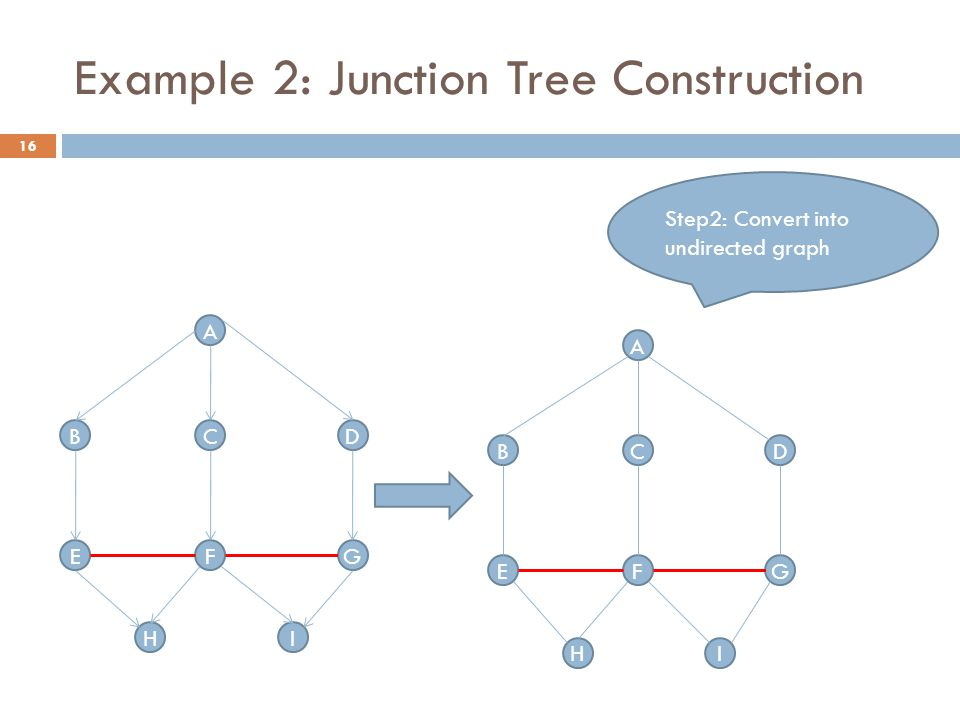 Example 2: Junction Tree Construction Step2: Convert into undirected graph A BDC G H FE I A BDC G H FE I 16