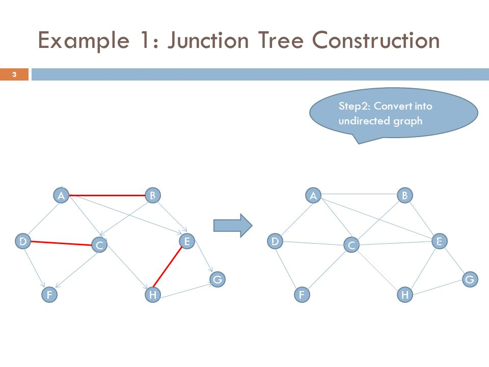 Example 1: Junction Tree Construction AB D C G HF E Step2: Convert into undirected graph AB D C G HF E 3