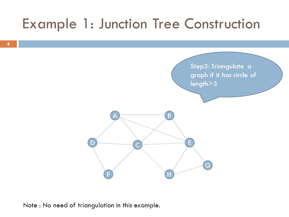 Example 1: Junction Tree Construction AB D C G HF E Step3: Triangulate a graph if it has circle of length>3 Note : No need of triangulation in this example.