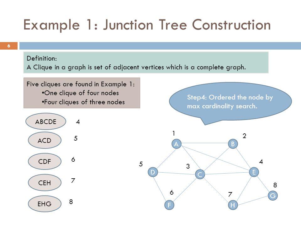 Example 1: Junction Tree Construction ABCDE ACD CEH CDF EHG ABCDE ACD CDF CEH EHG 5 6 7 8 4 Construct Tree 7