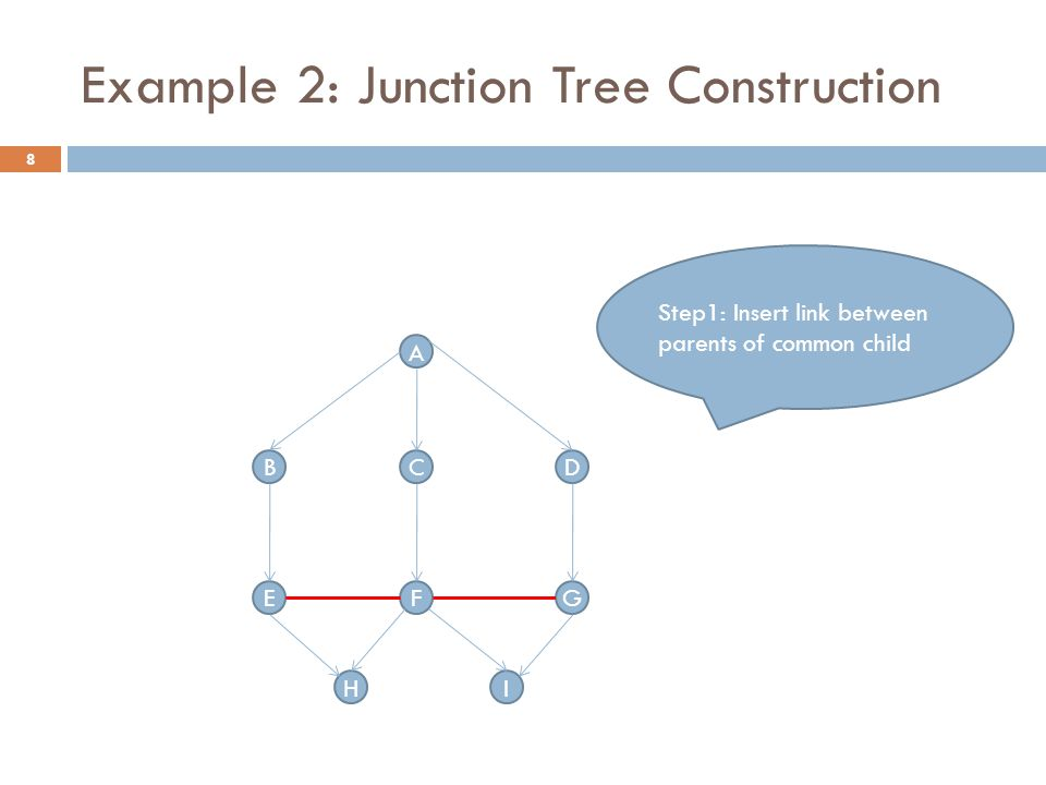 Example 2: Junction Tree Construction A BDC G H FE Step1: Insert link between parents of common child I 8