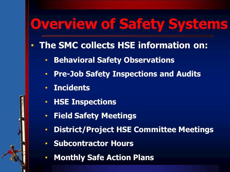 Overview of Safety Systems The SMC collects HSE information on: Behavioral Safety Observations Pre-Job Safety Inspections and Audits Incidents HSE Ins