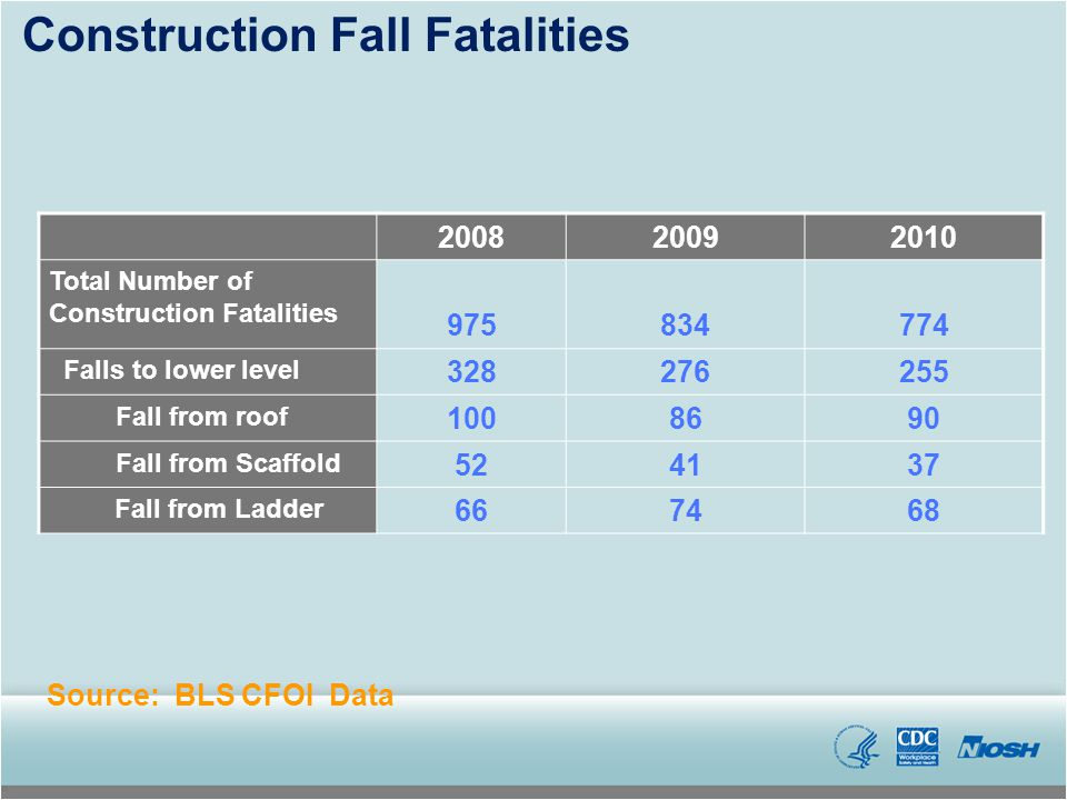 200820092010 Total Number of Construction Fatalities 975834774 Falls to lower level 328276255 Fall from roof 1008690 Fall from Scaffold 524137 Fall fr