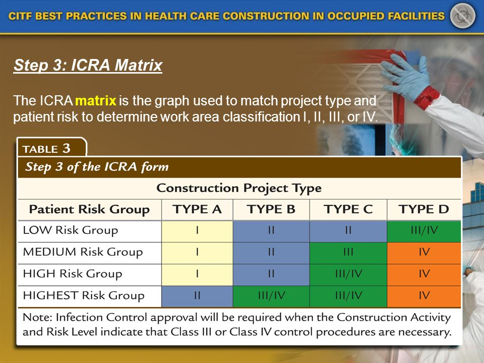 39 Step 3: ICRA Matrix The ICRA matrix is the graph used to match project type and patient risk to determine work area classification I, II, III, or I