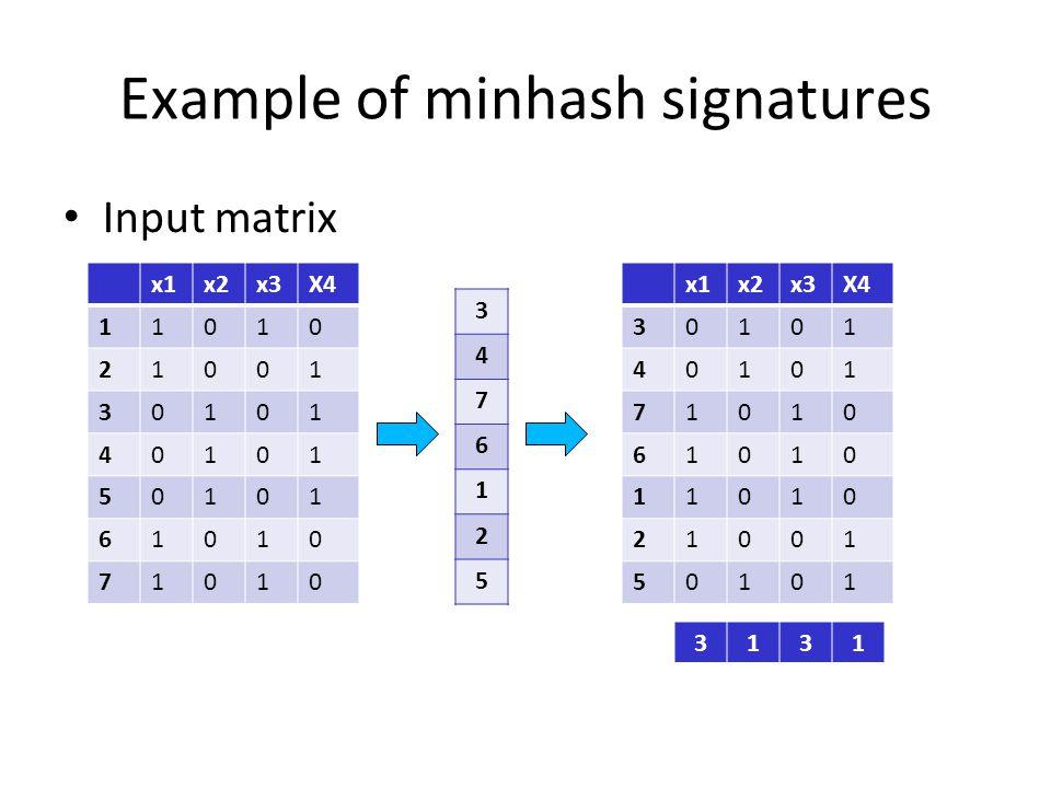 Example of minhash signatures Input matrix x1x2x3X4 11010 21001 30101 40101 50101 61010 71010 3 4 7 6 1 2 5 x1x2x3X4 30101 40101 71010 61010 11010 210