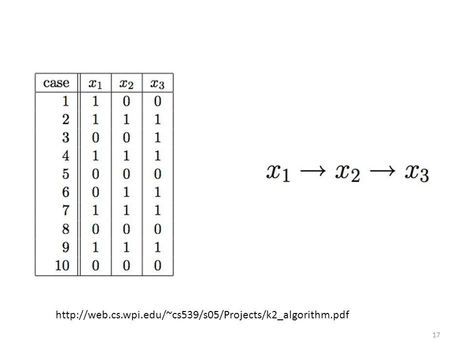 17 http://web.cs.wpi.edu/~cs539/s05/Projects/k2_algorithm.pdf