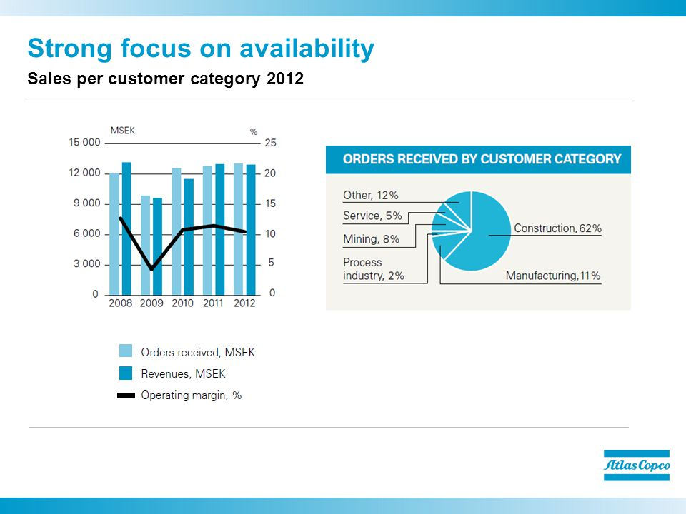 Strong focus on availability Sales per customer category 2012