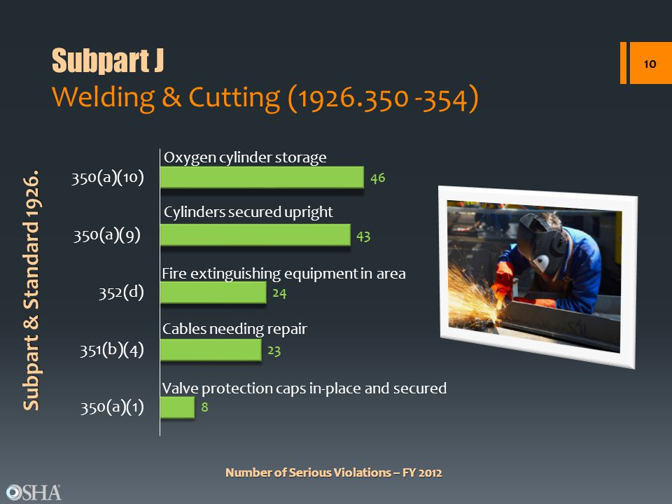 Number of Serious Violations – FY 2012 Subpart & Standard 1926. Number of Serious Violations – FY 2012 Subpart J Welding & Cutting (1926.350 -354) 10