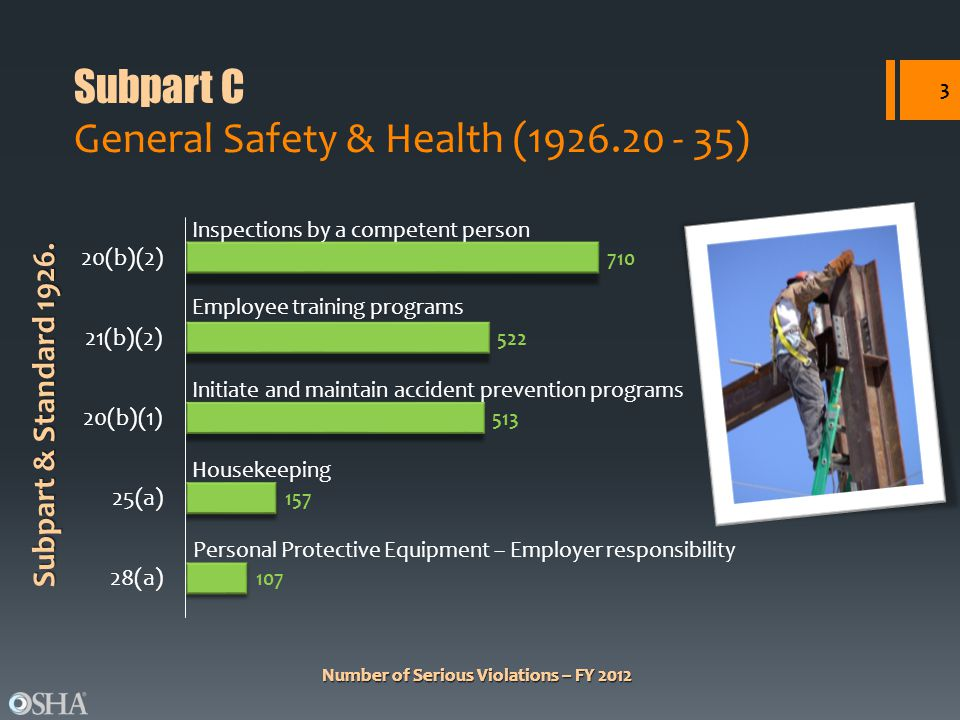 Number of Serious Violations – FY 2012 Subpart & Standard 1926. Number of Serious Violations – FY 2012 Subpart C General Safety & Health (1926.20 - 35