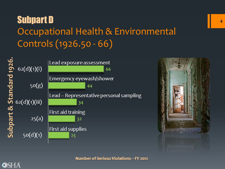 Number of Serious Violations – FY 2012 Subpart & Standard 1926.