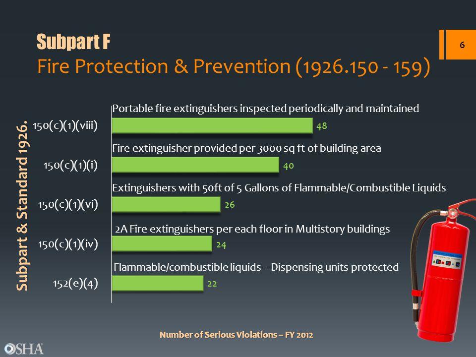 Number of Serious Violations – FY 2012 Subpart & Standard 1926. Number of Serious Violations – FY 2012 Flammable/combustible liquids – Dispensing unit