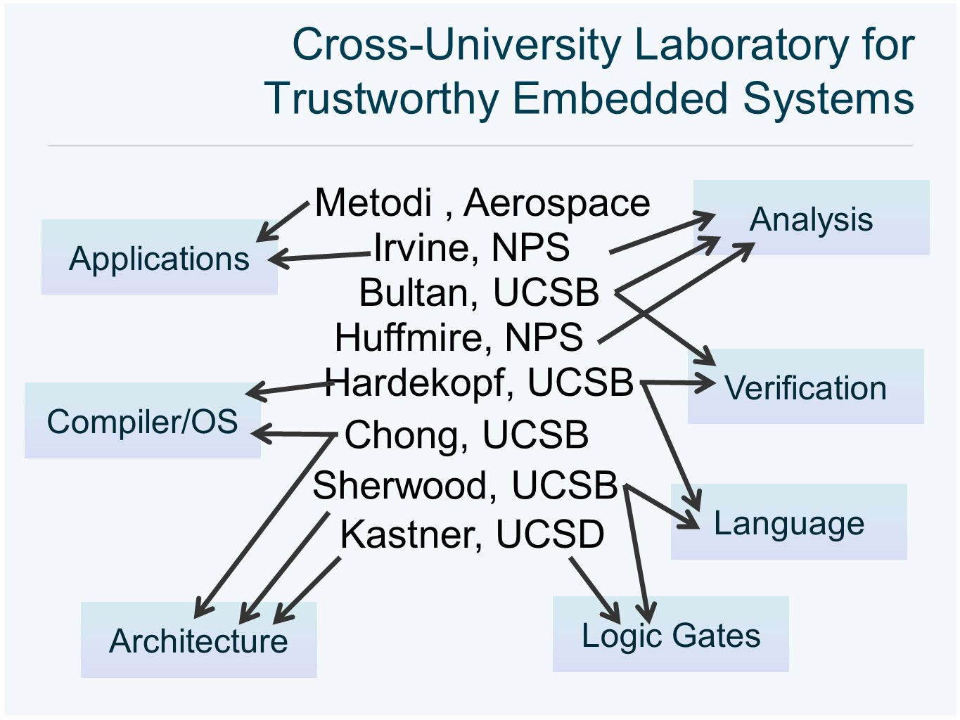 Cross-University Laboratory for Trustworthy Embedded Systems Applications Language Logic Gates Architecture Compiler/OS Kastner, UCSD Chong, UCSB Sher