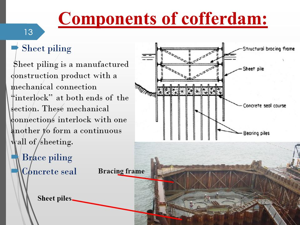 Components of cofferdam: Sheet piling Sheet piling is a manufactured construction product with a mechanical connection interlock at both ends of the section.