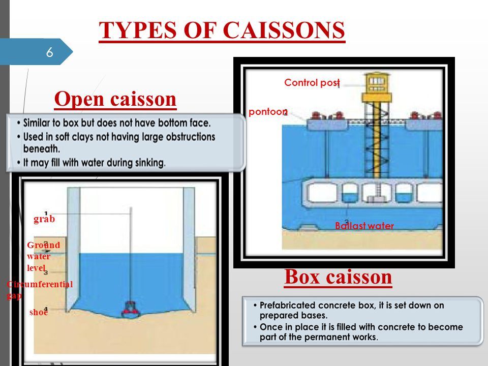 6 Control post pontoon Ballast water grab Ground water level Circumferential gap shoe Box caisson Open caisson TYPES OF CAISSONS