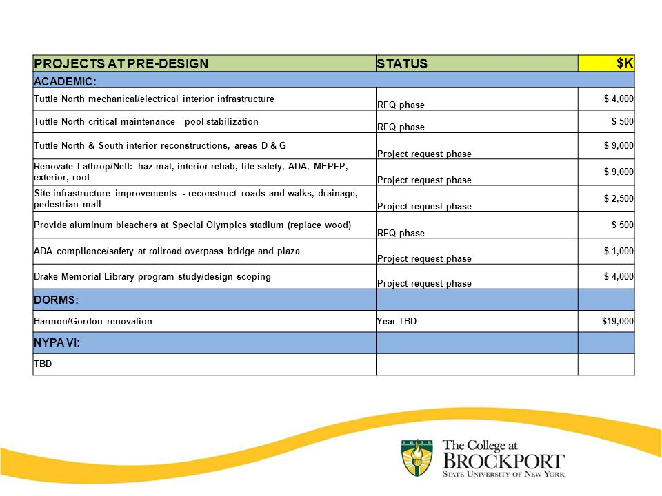 PROJECTS AT PRE-DESIGNSTATUS $K ACADEMIC: Tuttle North mechanical/electrical interior infrastructure RFQ phase $ 4,000 Tuttle North critical maintenance - pool stabilization RFQ phase $ 500 Tuttle North & South interior reconstructions, areas D & G Project request phase $ 9,000 Renovate Lathrop/Neff: haz mat, interior rehab, life safety, ADA, MEPFP, exterior, roof Project request phase $ 9,000 Site infrastructure improvements - reconstruct roads and walks, drainage, pedestrian mall Project request phase $ 2,500 Provide aluminum bleachers at Special Olympics stadium (replace wood) RFQ phase $ 500 ADA compliance/safety at railroad overpass bridge and plaza Project request phase $ 1,000 Drake Memorial Library program study/design scoping Project request phase $ 4,000 DORMS: Harmon/Gordon renovationYear TBD$19,000 NYPA VI: TBD